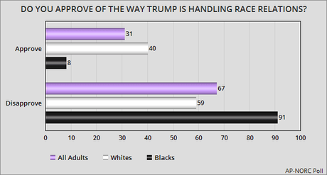 A Majority Of Americans Think Donald Trump Is A Racist