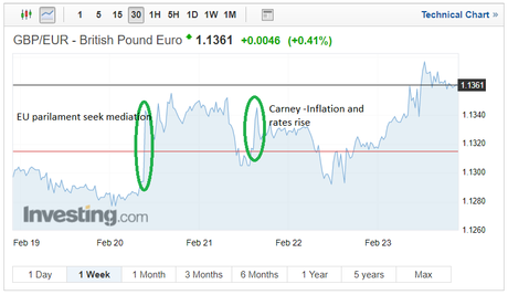 Sterling FX Rates Rally as EU Parliament Seeks Better Mediation