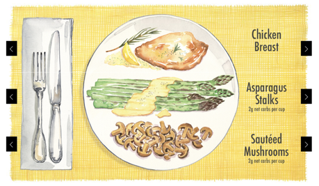 What's for dinner? Here's an inspiring keto meal idea generator to help you decide