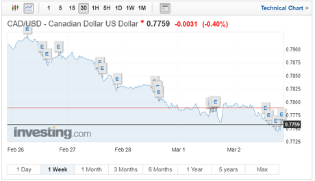 Canadian Dollar Tumbles as Trade Agreement Fears Continue and Growth Stutters