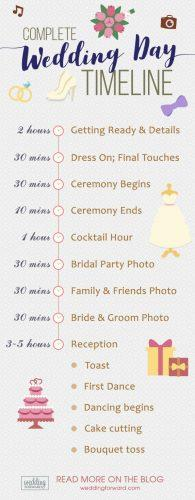 wedding reception timeline infographic wedding day