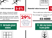 Ways Value Your Property Infographic
