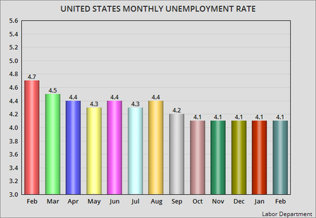 Unemployment Rate Remains Stuck At 4.1% For 5th Month
