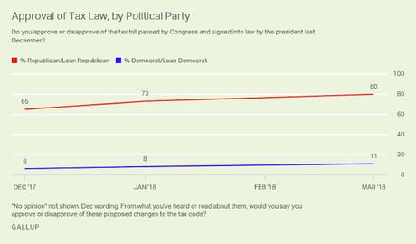 More Still Dislike The GOP Tax Law Than Like It