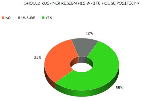 A Majority Of Americans Say Jared Kushner Should Resign