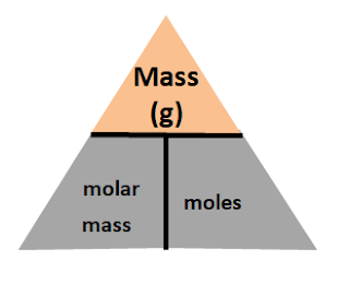 Mole Concept - A simple way to manipulate these equations