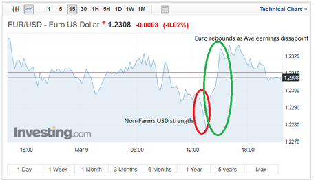 Euro-Dollar FX Rate Struggles as Non-Farm Payrolls Spike Is Offset by Frail Wage Growth
