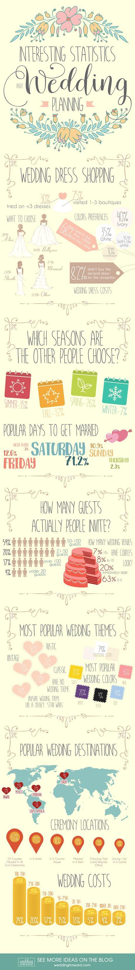 wedding trivia interesting facts statistics infographic