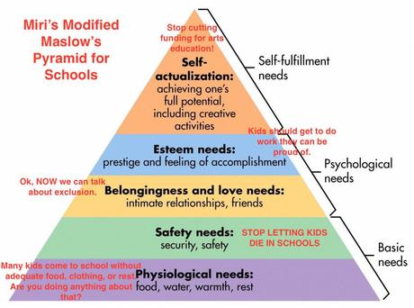 An illustration of Maslow's Hierarchy of Needs, with comments by me to show how it would apply to a school setting.