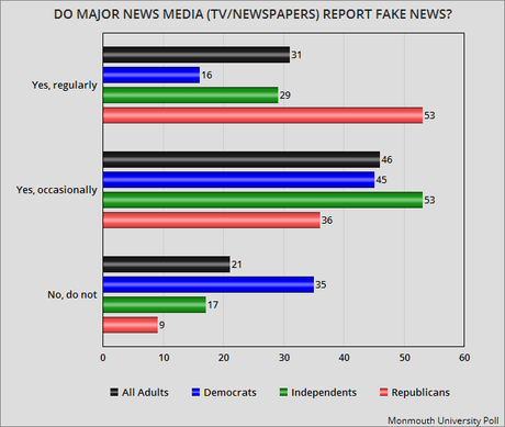 77% Says Major TV & Newspapers Report Fake News