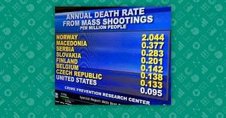 Does the United States Have a Lower Death Rate From Mass Shootings Than European Countries?