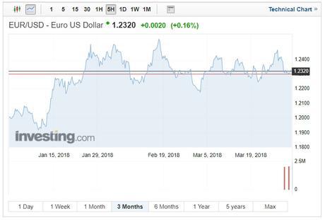 EUR/USD technical chart on April 2 2018