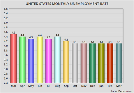 Unemployment Rate Remains Stuck At 4.1% For 6th Month