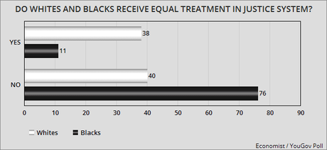 Blacks And Whites Differ Sharply On Racial Issues