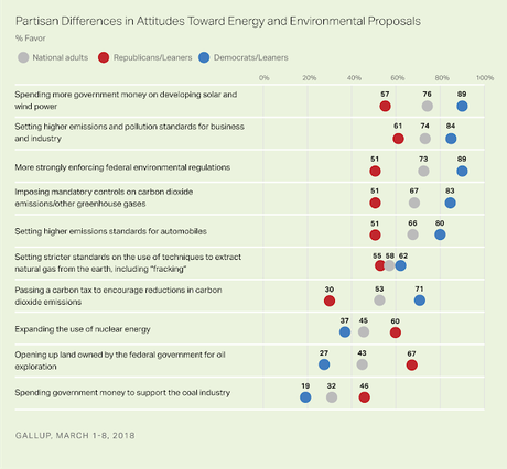 Public Disagrees With Trump/Pruitt On The Environment