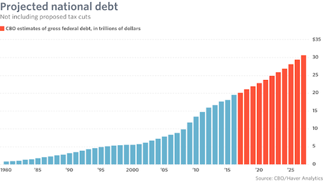 New GOP Norm Is Trillion Dollar A Year Federal Deficits