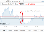 Canadian Dollar Continues Struggle Contracts