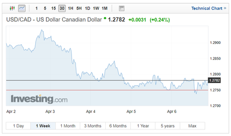 USD/CAD exchange rates technical chart on April 10 2018