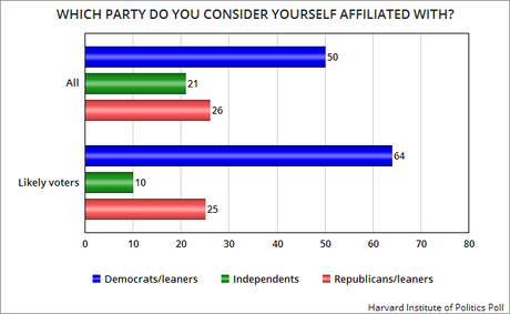 Youth Vote Leans Heavily Toward Democrats