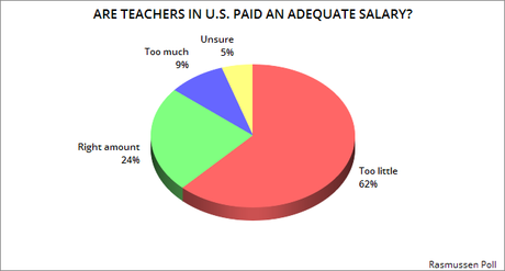 Most Americans Think Teachers Are Underpaid