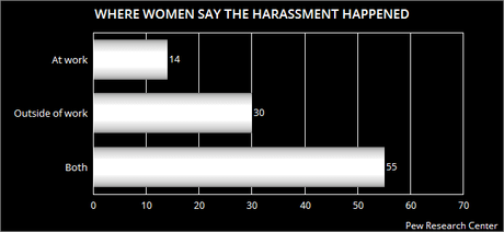 Sexual Harassment Permeates American Society