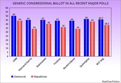 Democrats Have A 7.2 Point Generic Ballot Advantage