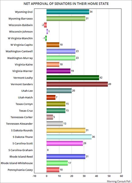 Net Job Approval Rating Of All 100 Senators