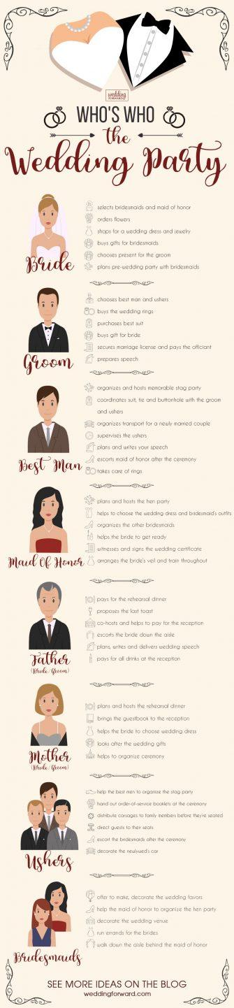 wedding roles helpful wedding planning infographics who s who the wedding party