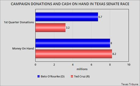 O'Rourke Raises Twice As Much As Cruz In First Quarter