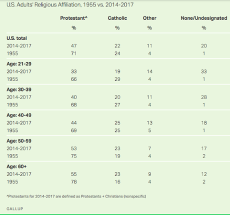 There's Been A Sharp Decline In U.S. Christians Since 1955