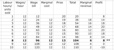 Economic Myths - imposing a minimum wage will always lead to falls in employment and output