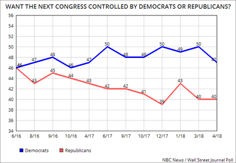 Democrats Are More Enthused Than Republicans In 2018