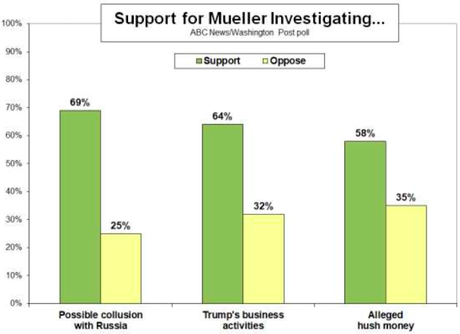 Public Approves Of Mueller's Investigation Of Trump