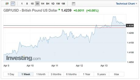 GBP/USD exchange rates technical chart on April 16 2018