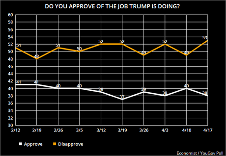No! Donald Trump's Job Approval Is NOT Improving!