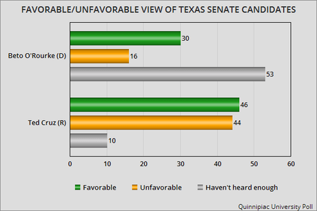 Poll Shows O'Rourke Closing The Gap On Cruz In Texas