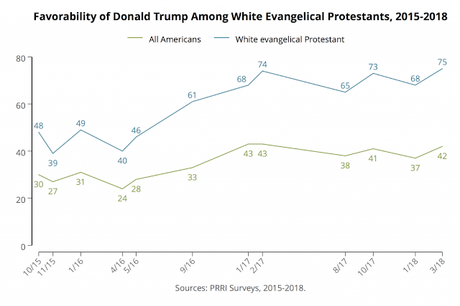 White Evangelical Support For Trump Is At An All-Time High