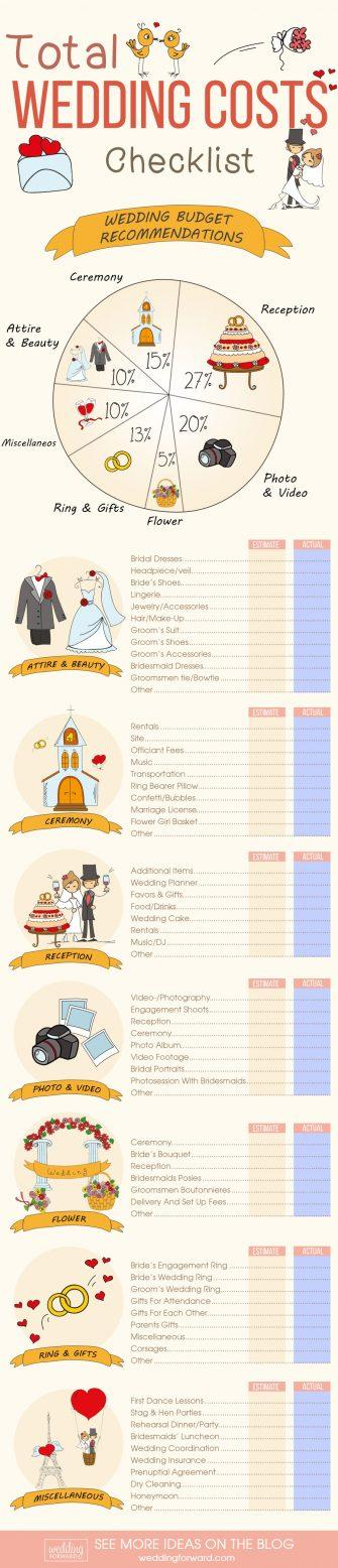 Clear Wedding Cost Breakdown: 6 Advices To Save Money - Paperblog