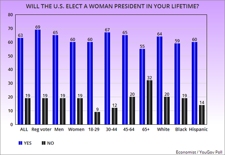 Public Opinion Of The Possibility Of A Woman President