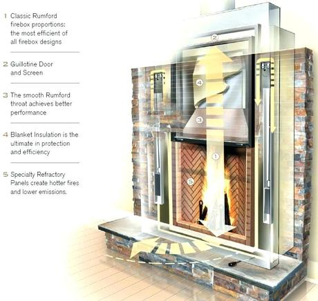 Efficient Fireplaces Wood Fireplace Design Most