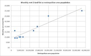 World cities - rents vs metropolitan area population