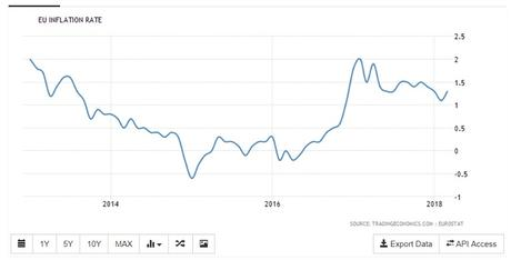 EU inflation rate chart