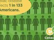 Celiac Awareness Month 2018