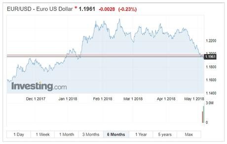 EUR/USD exchange rates chart May 9 2018