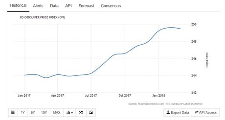 US consumer price index graph for May 2018