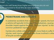 What Types Crashes Cause Injuries?