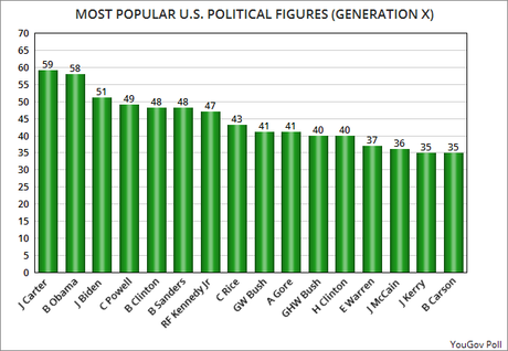 The Most Popular Political Figures In The U.S. Are . . .