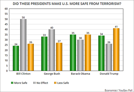 Has Trump Made The U.S. More Safe From Terrorism ?
