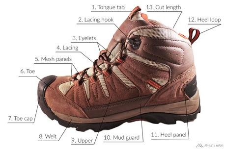Parts of a Hiking Boot - Outer - Anatomy of an Athletic Shoe - Athlete Audit