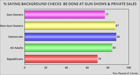 There Is No Legitimate Excuse To Oppose Background Checks